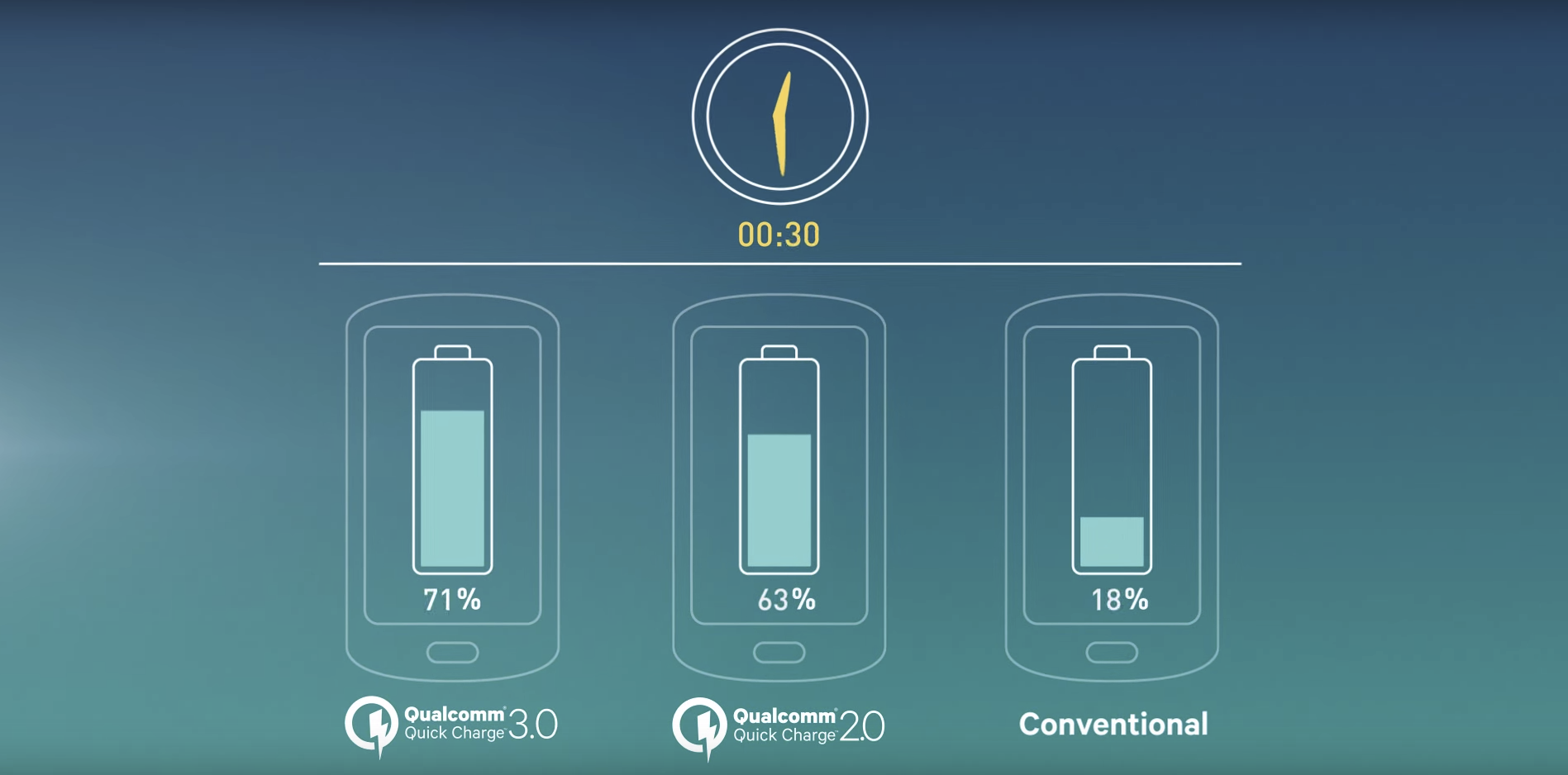 quick Charging Mode iphone or ipad