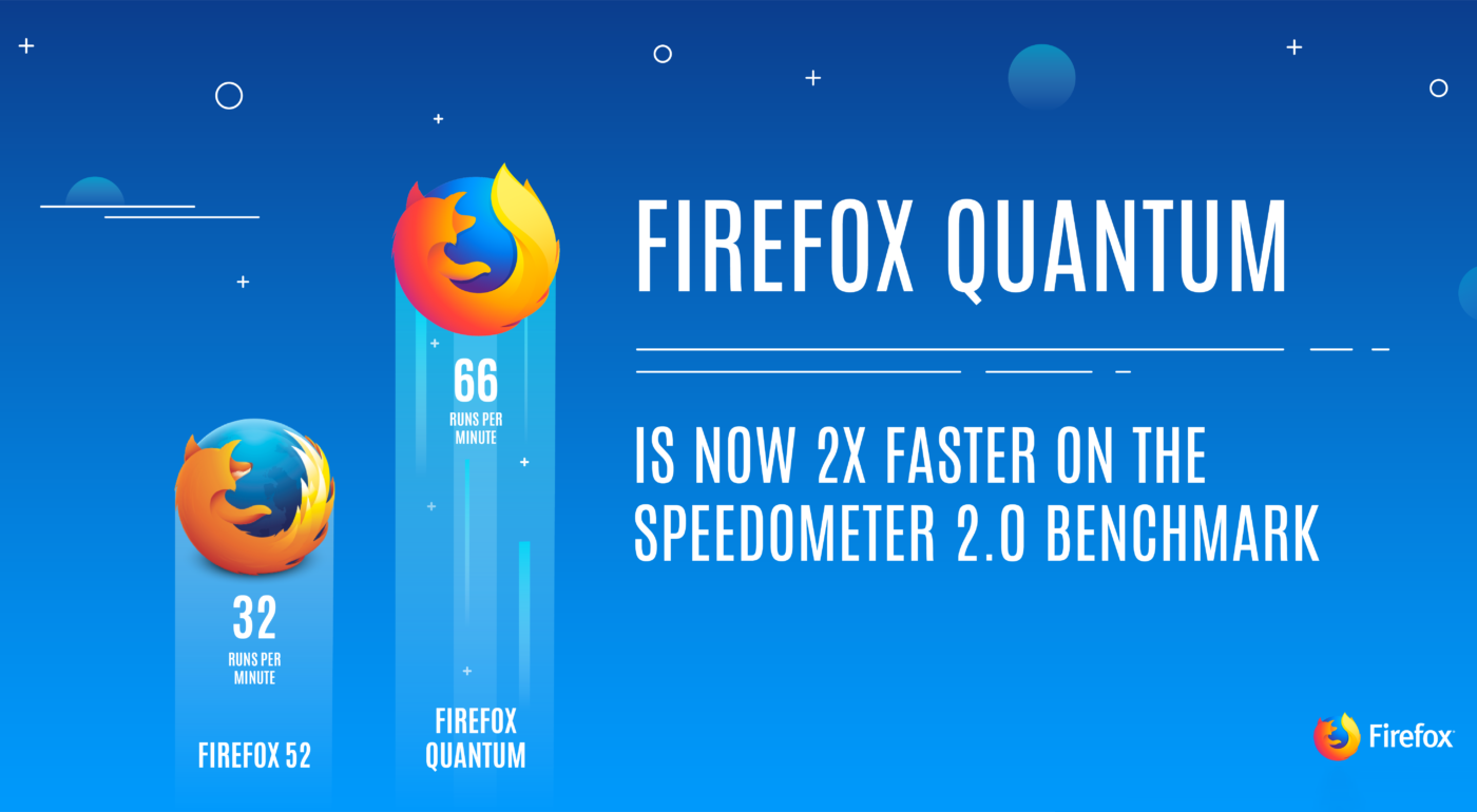 Mozilla unleashes the Firefox Quantum browser for your Android and iOS devices